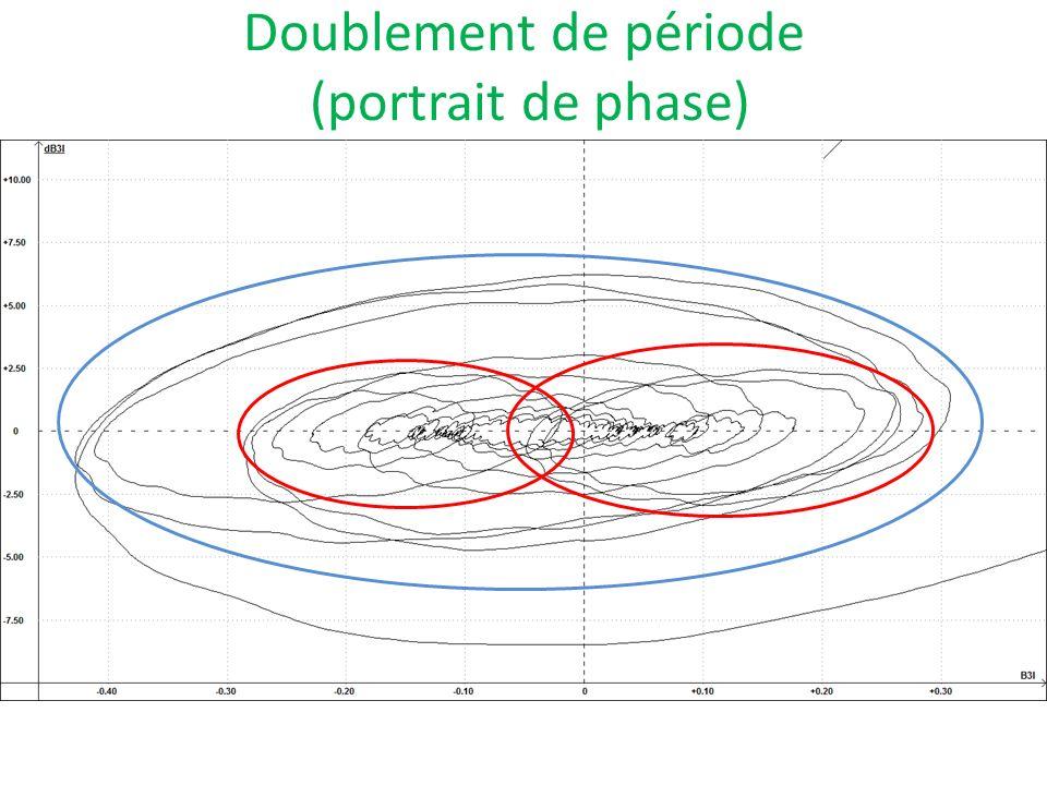 Doublement de période (portrait de phase)