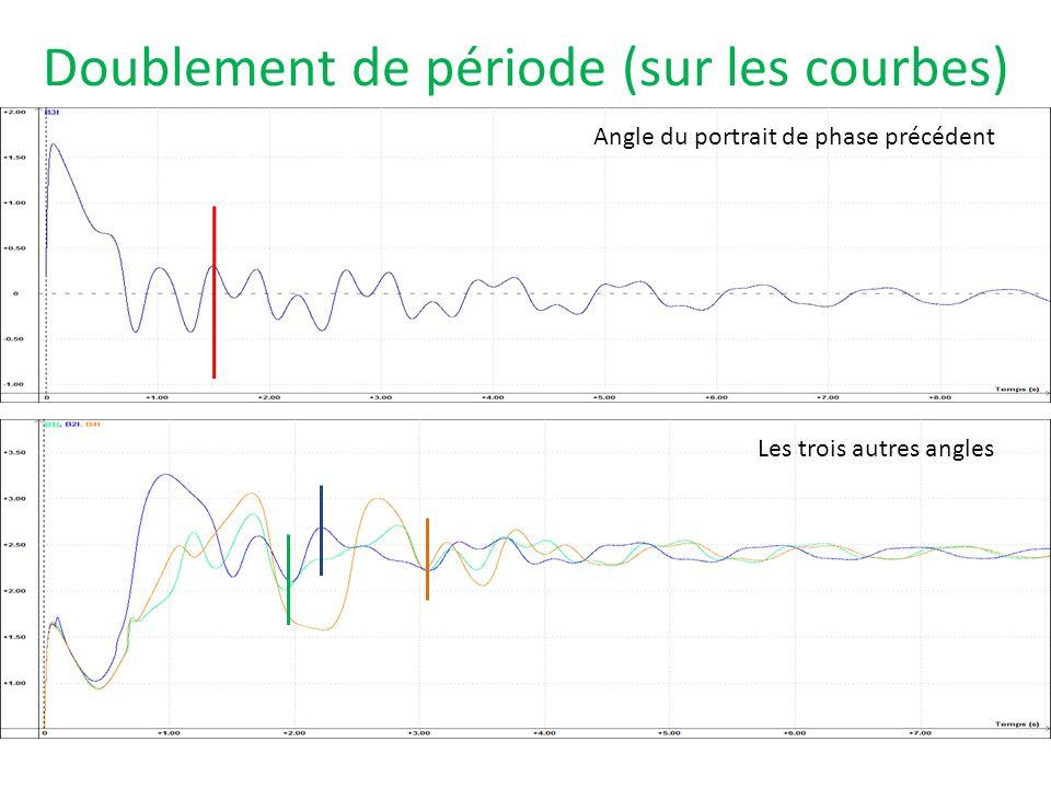 Doublement de période (sur les courbes) Angle du portrait de phase précédent Les trois autres angles
