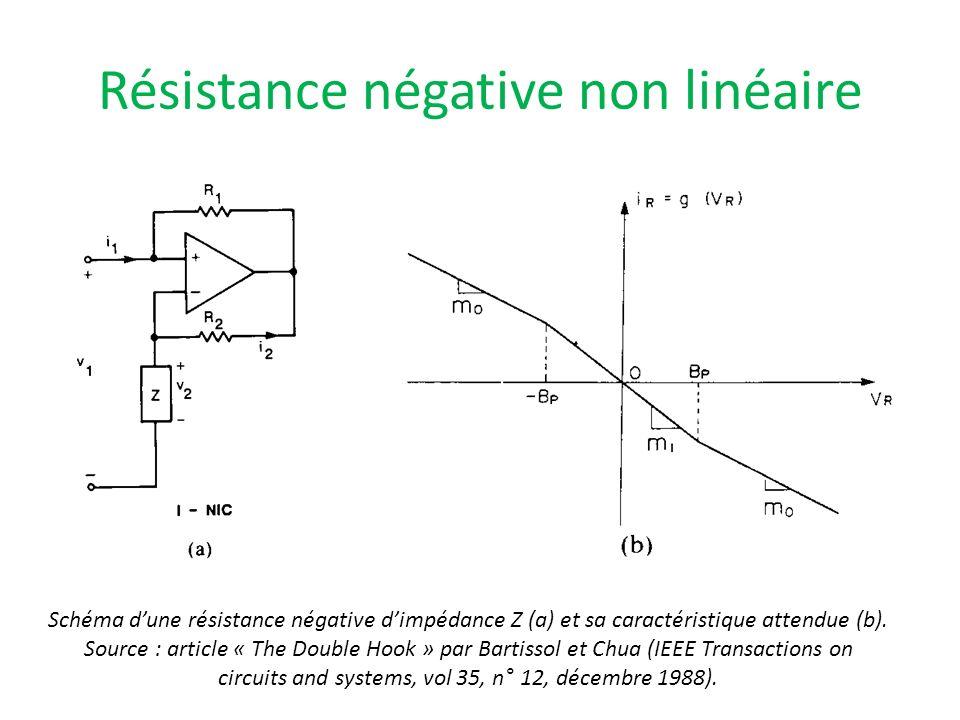 Résistance négative non linéaire Schéma dune résistance négative dimpédance Z (a) et sa caractéristique attendue (b). Source : article « The Double Ho