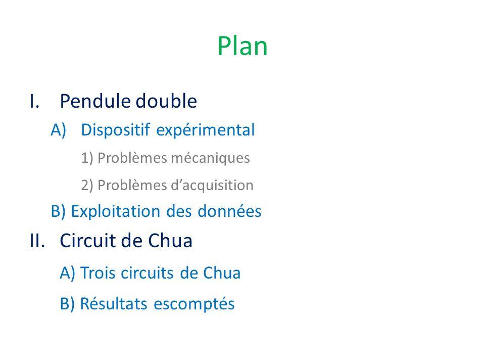 Plan I.Pendule double A)Dispositif expérimental 1) Problèmes mécaniques 2) Problèmes dacquisition B) Exploitation des données II.Circuit de Chua A) Tr
