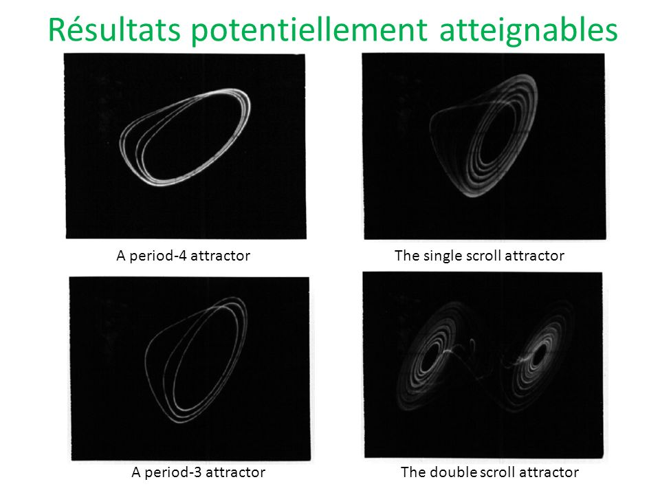 Résultats potentiellement atteignables A period-4 attractorThe single scroll attractor A period-3 attractorThe double scroll attractor
