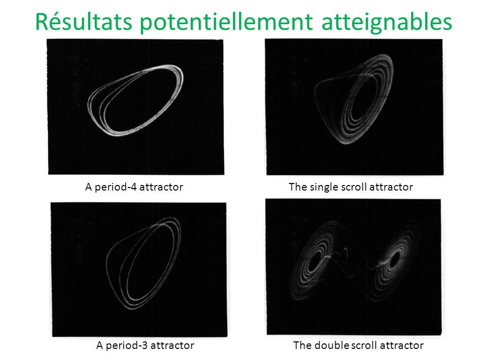 Résultats potentiellement atteignables A period-4 attractorThe single scroll attractor A period-3 attractorThe double scroll attractor