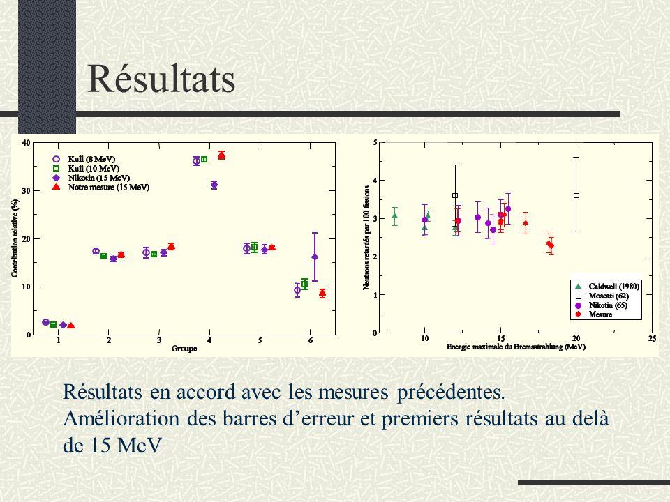 Résultats Résultats en accord avec les mesures précédentes. Amélioration des barres derreur et premiers résultats au delà de 15 MeV