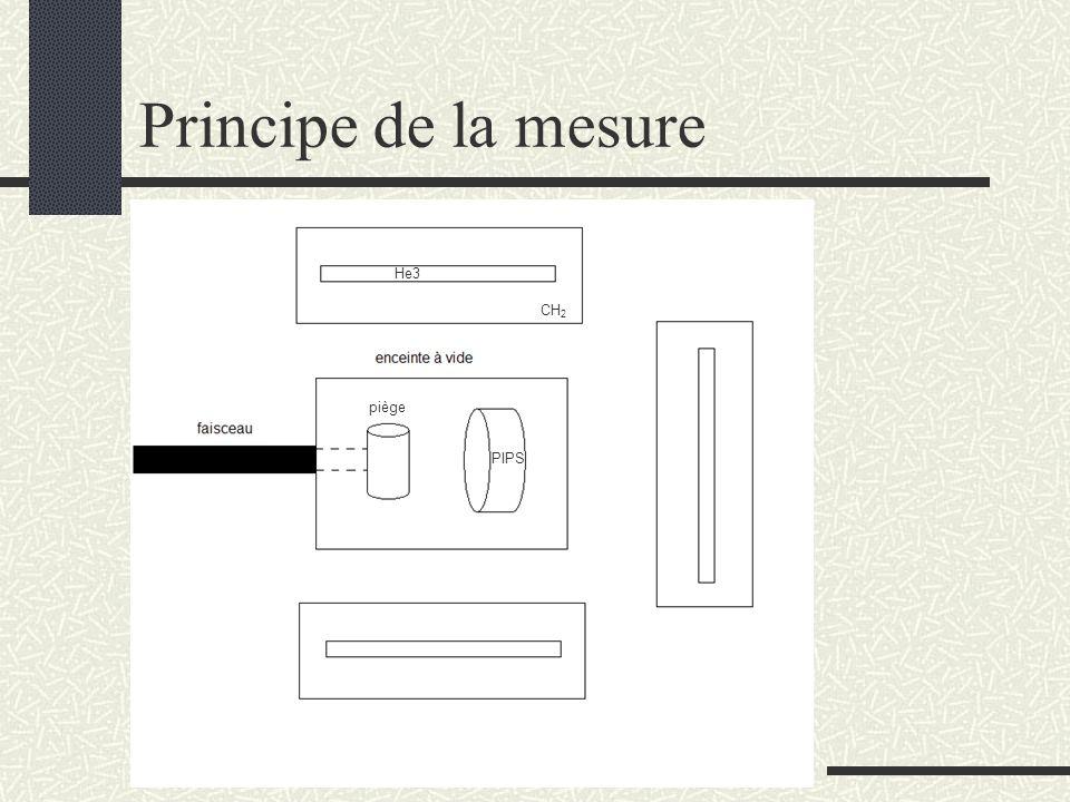 Principe de la mesure piège PIPS He3 CH 2