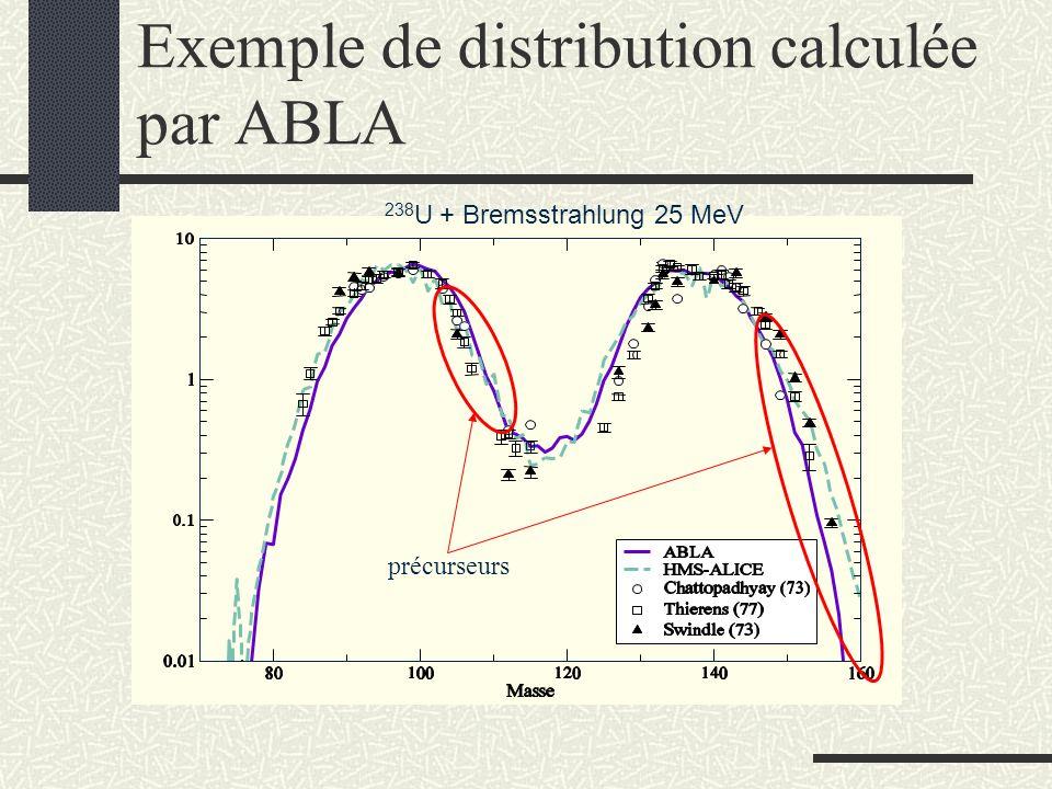 Résultats des calculs Données : Atom.Ener, 20, 268 (1965) Résultats encourageants.