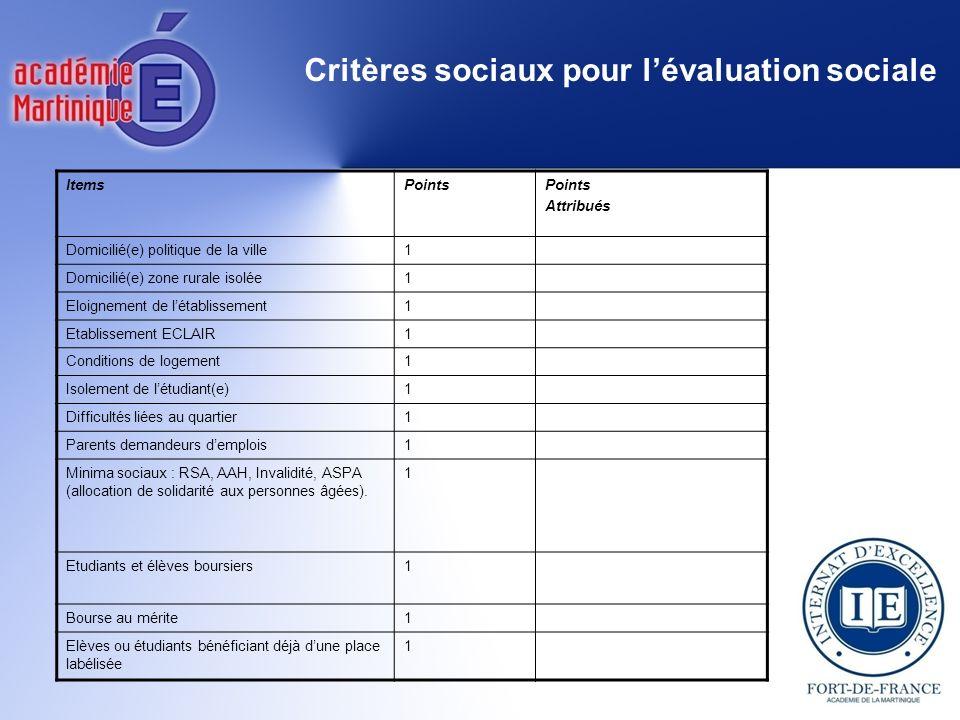 ItemsPoints Attribués Domicilié(e) politique de la ville1 Domicilié(e) zone rurale isolée1 Eloignement de létablissement1 Etablissement ECLAIR1 Condit