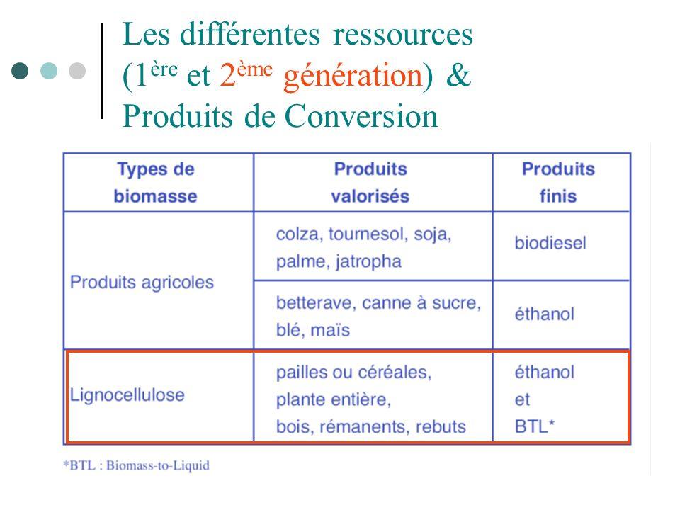 Les différentes ressources (1 ère et 2 ème génération) & Produits de Conversion