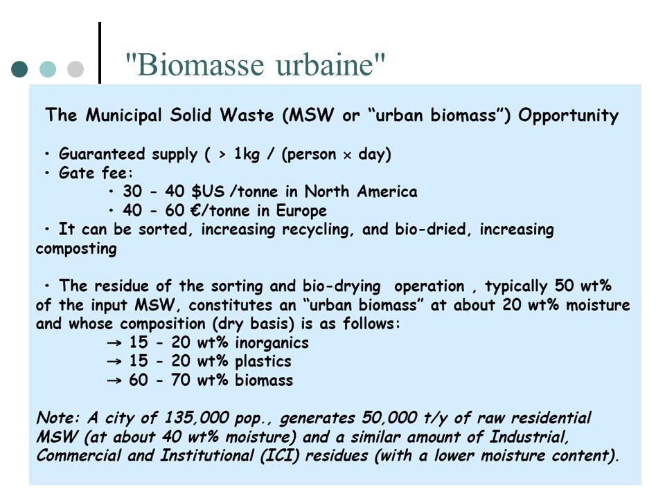 Biomasse urbaine