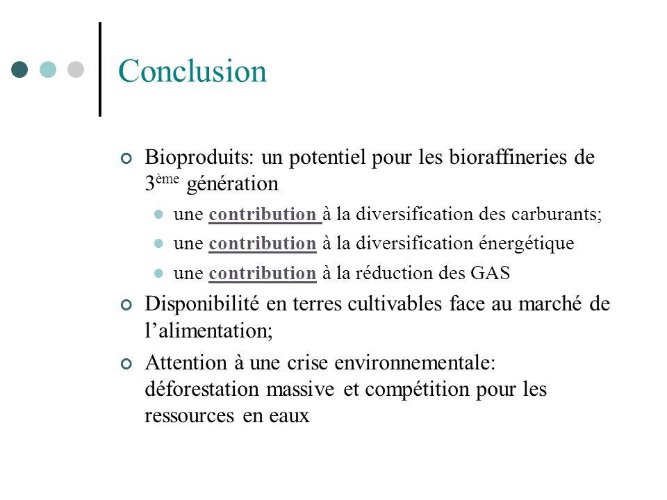 Conclusion Bioproduits: un potentiel pour les bioraffineries de 3 ème génération une contribution à la diversification des carburants; une contributio
