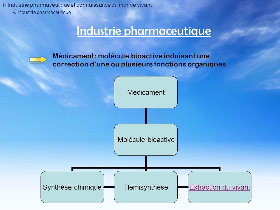 I- Industrie pharmaceutique et connaissance du monde vivant Industrie pharmaceutique Médicament: molécule bioactive induisant une correction dune ou plusieurs fonctions organiques A-Industrie pharmaceutique