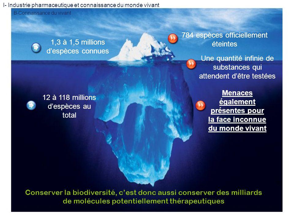 I- Industrie pharmaceutique et connaissance du monde vivant B-Connaissance du vivant 12 à 118 millions despèces au total 1,3 à 1,5 millions despèces c