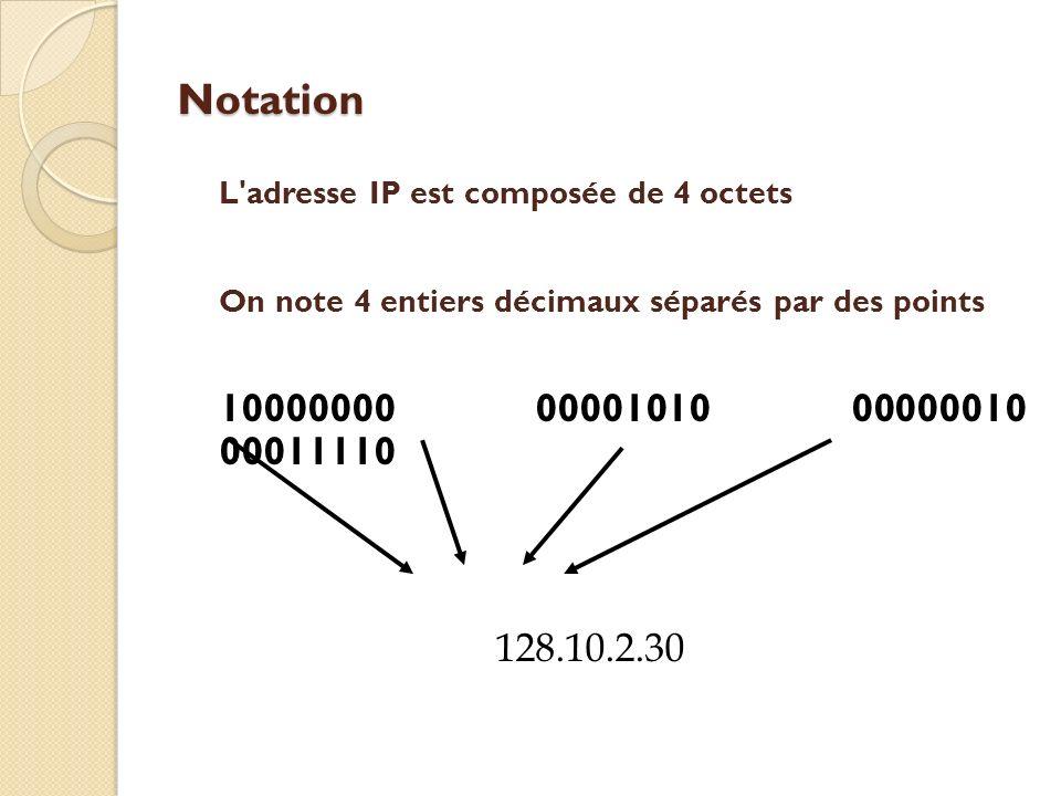 Notation L'adresse IP est composée de 4 octets On note 4 entiers décimaux séparés par des points 10000000 00001010 00000010 00011110 128.10.2.30