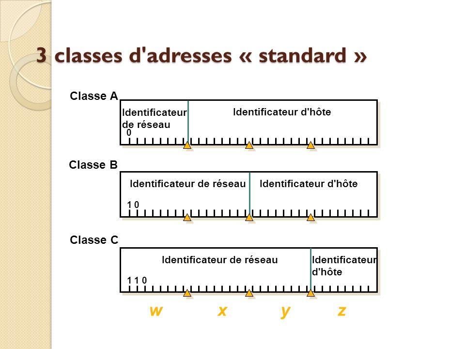 3 classes d adresses « standard »