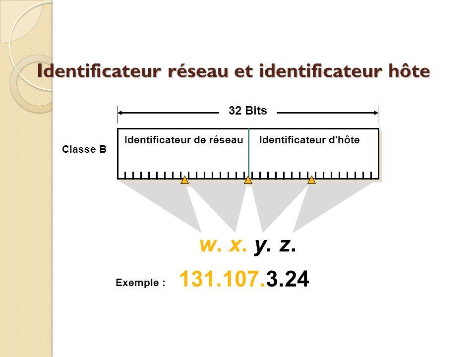 Identificateur réseau et identificateur hôte Identificateur de réseauIdentificateur d'hôte 32 Bits w. x. y. z. 131.107.3.24 Exemple : Classe B
