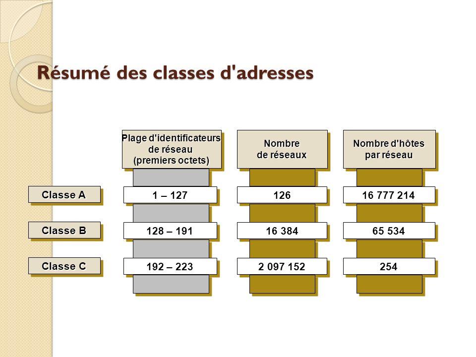 Résumé des classes d'adresses Nombre de réseaux Nombre 126 16 384 2 097 152 Nombre d'hôtes par réseau Nombre d'hôtes par réseau 16 777 214 65 534 254