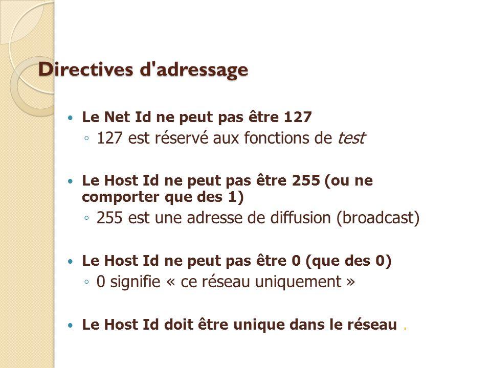 Directives d'adressage Le Net Id ne peut pas être 127 127 est réservé aux fonctions de test Le Host Id ne peut pas être 255 (ou ne comporter que des 1