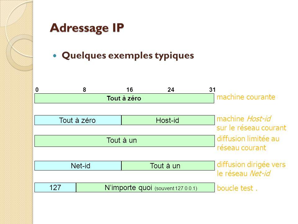 Adressage IP Quelques exemples typiques Tout à zéro 02481631 Host-id Tout à zéro Tout à un Net-id Tout à un 127 Nimporte quoi (souvent 127.0.0.1) mach