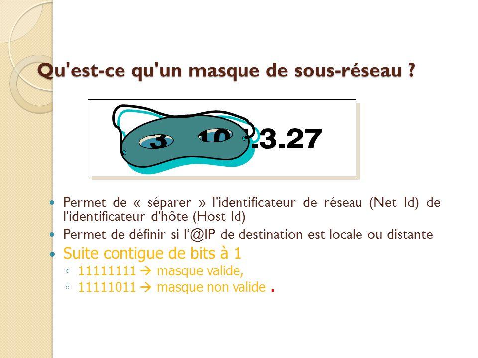 Qu'est-ce qu'un masque de sous-réseau ? Permet de « séparer » l'identificateur de réseau (Net Id) de l'identificateur d'hôte (Host Id) Permet de défin