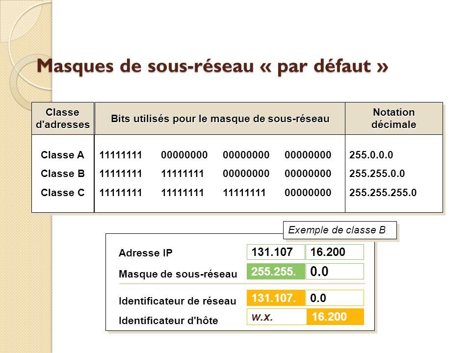 Masques de sous-réseau « par défaut » Bits utilisés pour le masque de sous-réseau Classed'adressesNotationdécimaleNotationdécimale Classe A Classe B C