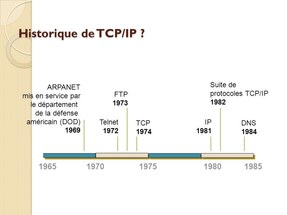 Historique de TCP/IP ? 1965197019801985 ARPANET mis en service par le département de la défense américain (DOD) 1969 1975 Telnet 1972 FTP 1973 TCP 197