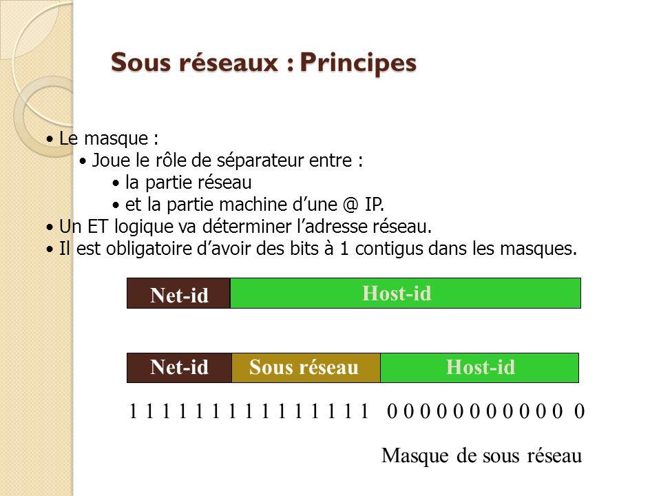 Sous réseaux : Principes Net-id Host-id Net-id Host-id Sous réseau Masque de sous réseau 1 1 1 1 1 1 1 1 1 1 1 1 1 1 1 0 0 0 0 0 0 0 0 0 0 0 0 Le masque : Joue le rôle de séparateur entre : la partie réseau et la partie machine dune @ IP.