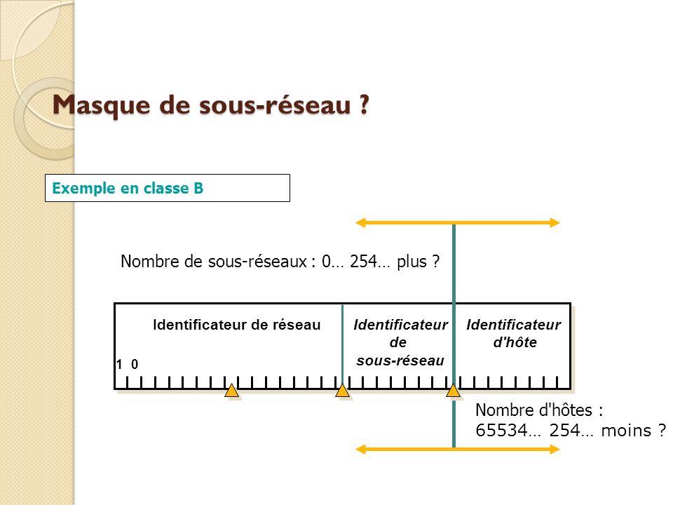 Masque de sous-réseau ? Identificateur de réseauIdentificateur d'hôte 1 Identificateur de sous-réseau Nombre de sous-réseaux : 0… 254… plus ? 0 Nombre