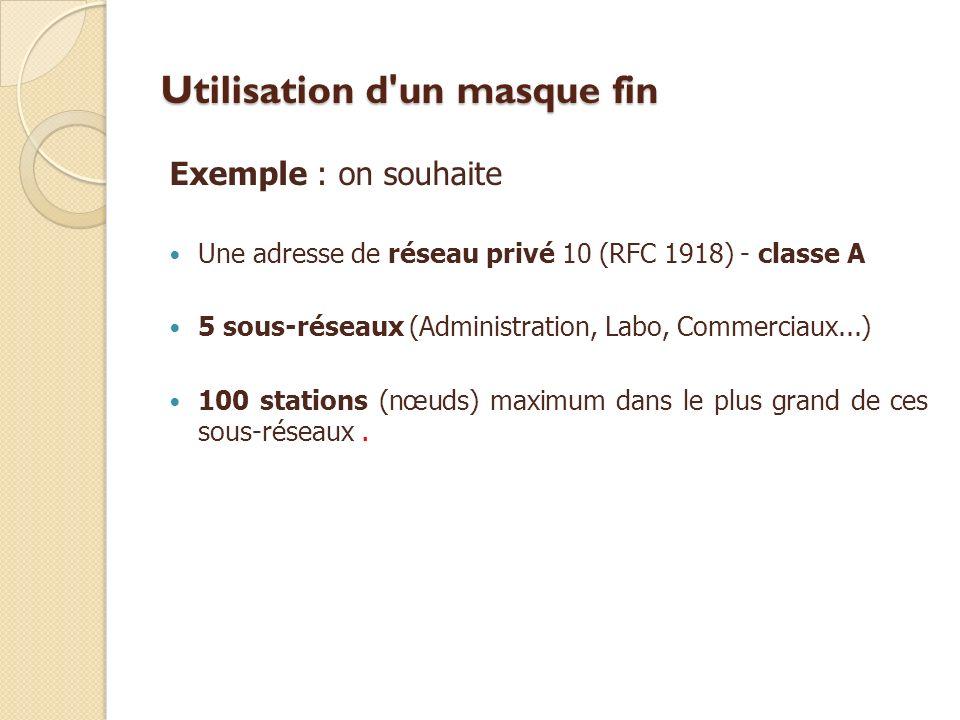 Utilisation d'un masque fin Exemple : on souhaite Une adresse de réseau privé 10 (RFC 1918) - classe A 5 sous-réseaux (Administration, Labo, Commercia