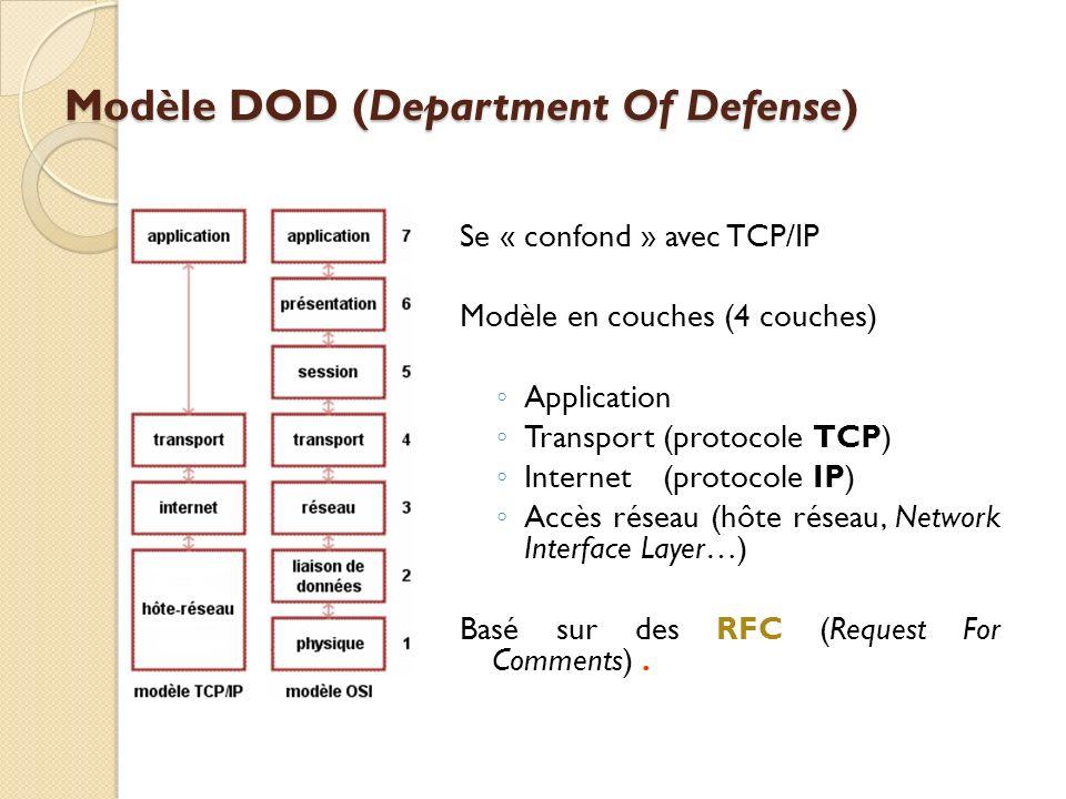 Modèle DOD (Department Of Defense) Se « confond » avec TCP/IP Modèle en couches (4 couches) Application Transport(protocole TCP) Internet(protocole IP) Accès réseau (hôte réseau, Network Interface Layer…) Basé sur des RFC (Request For Comments).