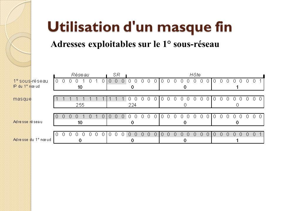 Utilisation d'un masque fin Adresses exploitables sur le 1° sous-réseau