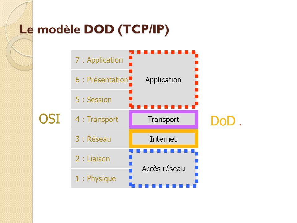 Le modèle DOD (TCP/IP) 7 : Application 6 : Présentation 5 : Session 4 : Transport 3 : Réseau 2 : Liaison 1 : Physique Application Transport Internet A