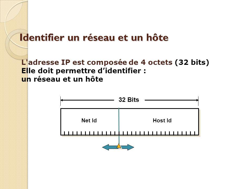 Identifier un réseau et un hôte Net IdHost Id 32 Bits L adresse IP est composée de 4 octets (32 bits) Elle doit permettre didentifier : un réseau et un hôte