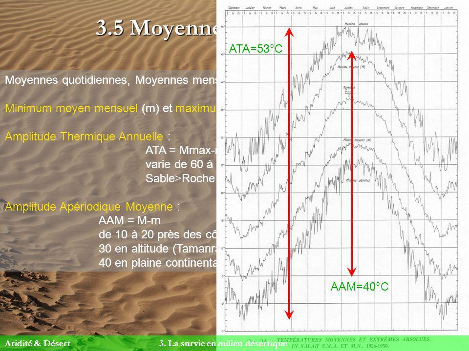3.5 Moyennes et amplitudes Moyennes quotidiennes, Moyennes mensuelles = peu dintérêt Minimum moyen mensuel (m) et maximum moyen mensuel (M) Amplitude