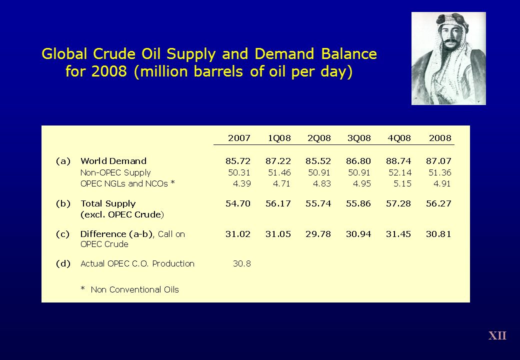 XII Global Crude Oil Supply and Demand Balance for 2008 (million barrels of oil per day)