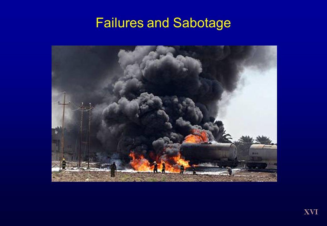 Failures and Sabotage XVI