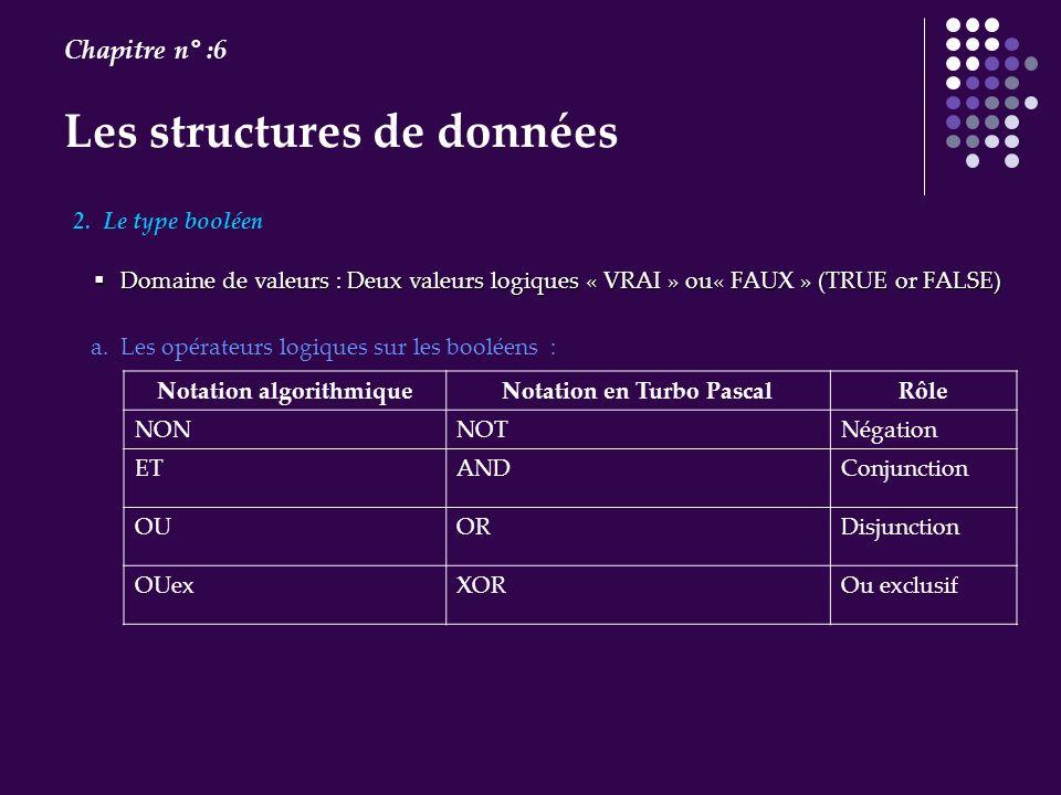 Les structures de données Chapitre n° :6 2. Le type booléen Domaine de valeurs : Deux valeurs logiques « VRAI » ou« FAUX » (TRUE or FALSE) Domaine de