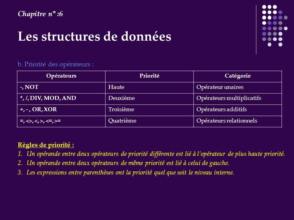 Les structures de données Chapitre n° :6 b. Priorité des opérateurs : OpérateursPrioritéCatégorie -, NOTHauteOpérateur unaires *, /, DIV, MOD, ANDDeux