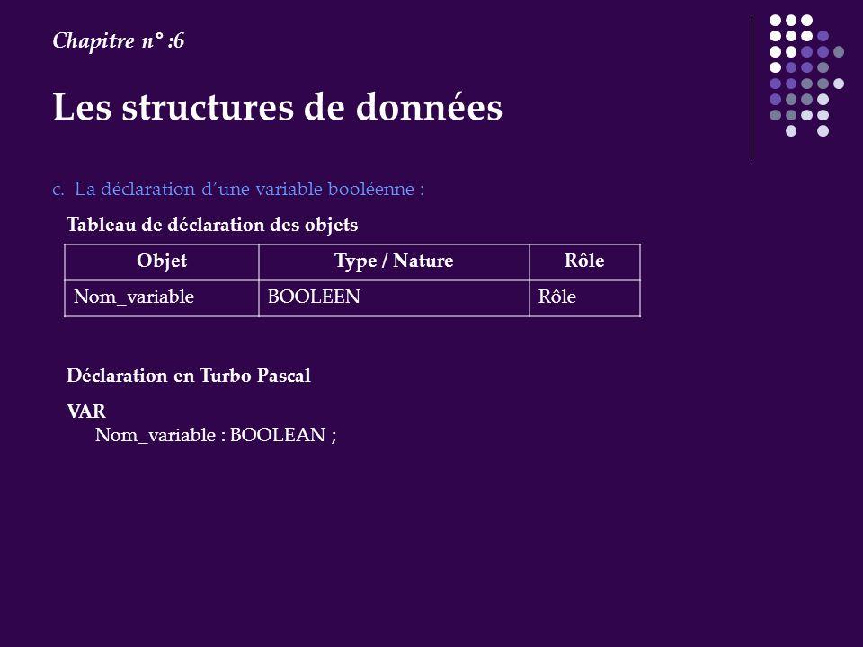 Les structures de données Chapitre n° :6 VAR Nom_variable : BOOLEAN ; c. La déclaration dune variable booléenne : Tableau de déclaration des objets Ob