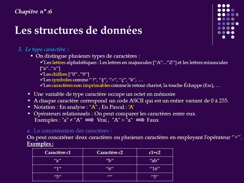 Les structures de données Chapitre n° :6 Une variable de type caractère occupe un octet en mémoire Une variable de type caractère occupe un octet en m