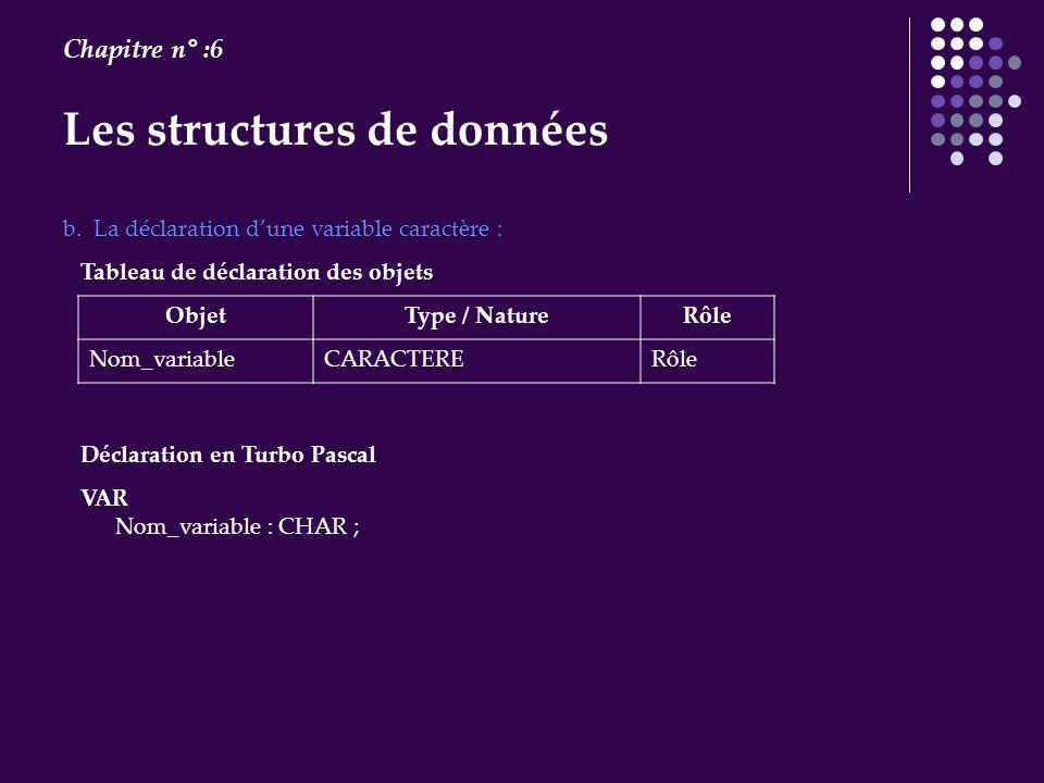 Les structures de données Chapitre n° :6 VAR Nom_variable : CHAR ; b. La déclaration dune variable caractère : Tableau de déclaration des objets Objet