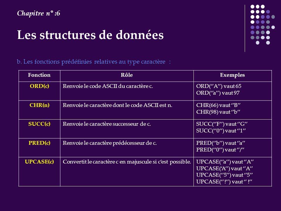 Les structures de données Chapitre n° :6 b. Les fonctions prédéfinies relatives au type caractère : FonctionRôleExemples ORD(c)Renvoie le code ASCII d