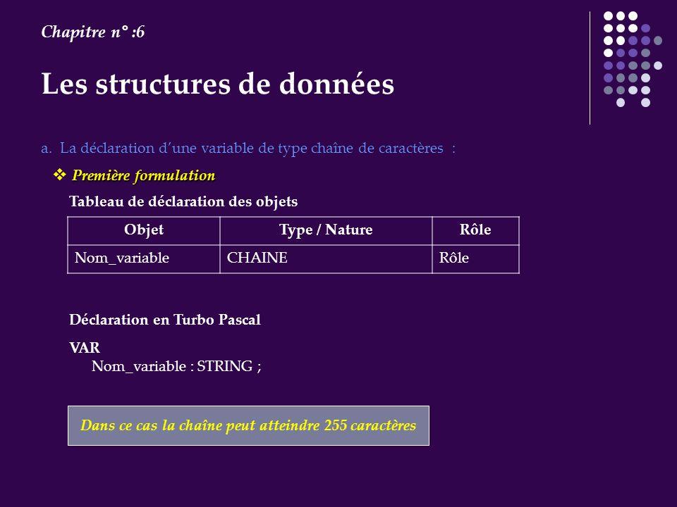 Les structures de données Chapitre n° :6 VAR Nom_variable : STRING ; a. La déclaration dune variable de type chaîne de caractères : Tableau de déclara