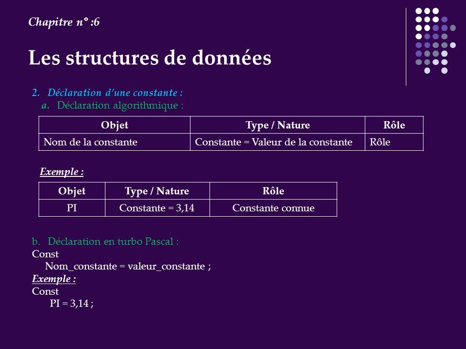 Les structures de données Chapitre n° :6 2. Déclaration dune constante : a. Déclaration algorithmique : ObjetType / NatureRôle Nom de la constanteCons