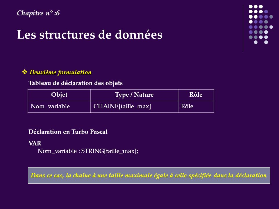 Les structures de données Chapitre n° :6 VAR Nom_variable : STRING[taille_max]; Tableau de déclaration des objets ObjetType / NatureRôle Nom_variableC
