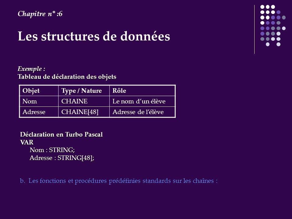 Les structures de données Chapitre n° :6 Exemple : Exemple : Tableau de déclaration des objets RôleType / NatureObjet Le nom dun élèveCHAINENom Adress
