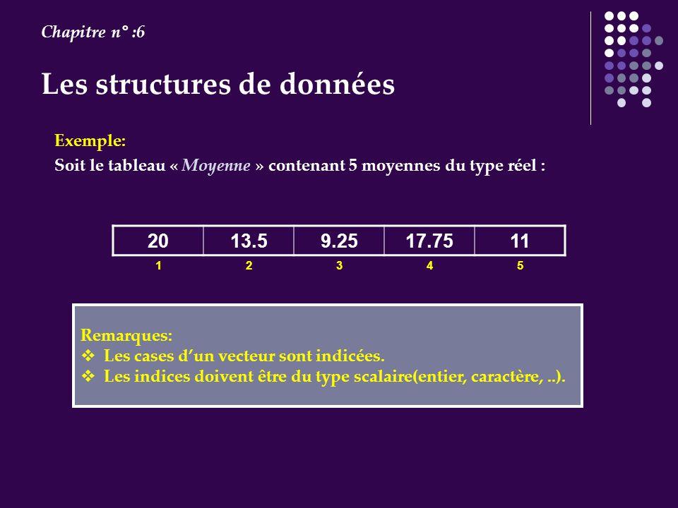Exemple: Soit le tableau « Moyenne » contenant 5 moyennes du type réel : 2013.59.2517.7511 12345 Remarques: Les cases dun vecteur sont indicées. Les i