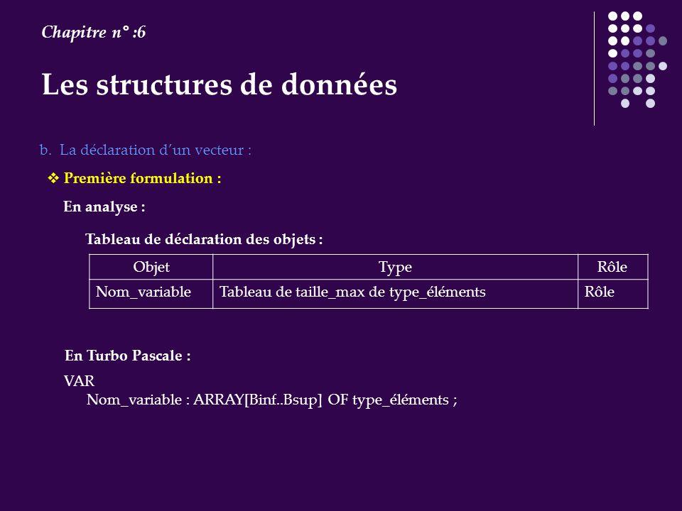Les structures de données Chapitre n° :6 b. La déclaration dun vecteur : En analyse : ObjetTypeRôle Nom_variableTableau de taille_max de type_éléments