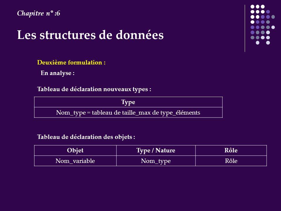 Les structures de données Chapitre n° :6 En analyse : Deuxième formulation : Tableau de déclaration nouveaux types : Type Nom_type = tableau de taille