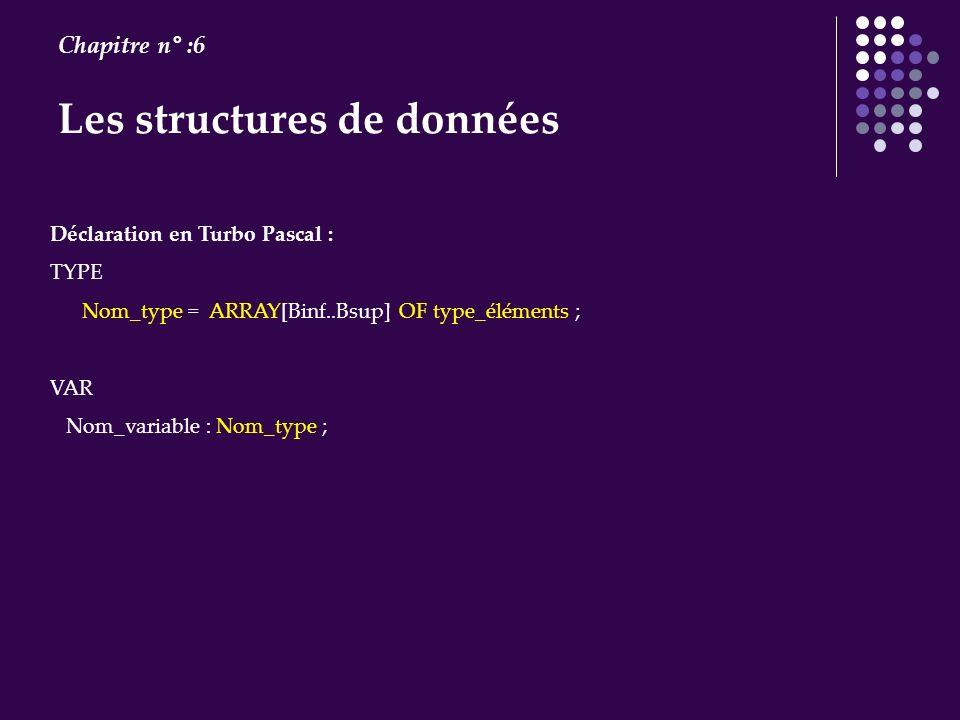 Les structures de données Chapitre n° :6 Déclaration en Turbo Pascal : TYPE Nom_type = ARRAY[Binf..Bsup] OF type_éléments ; VAR Nom_variable : Nom_typ