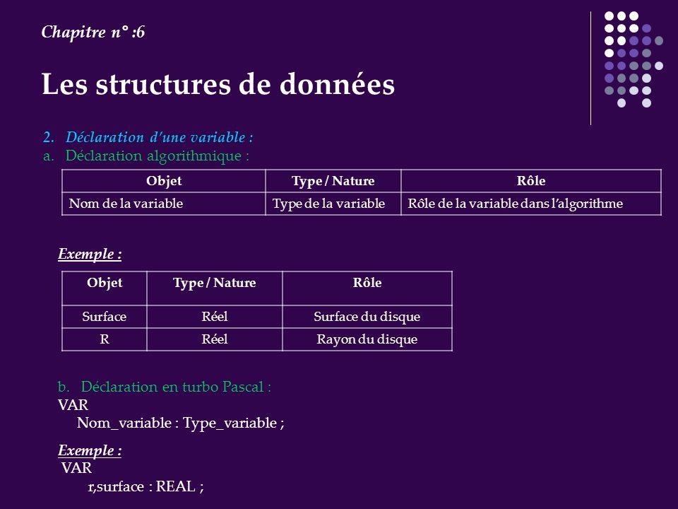 Les structures de données Chapitre n° :6 2. Déclaration dune variable : a. Déclaration algorithmique : ObjetType / NatureRôle Nom de la variableType d