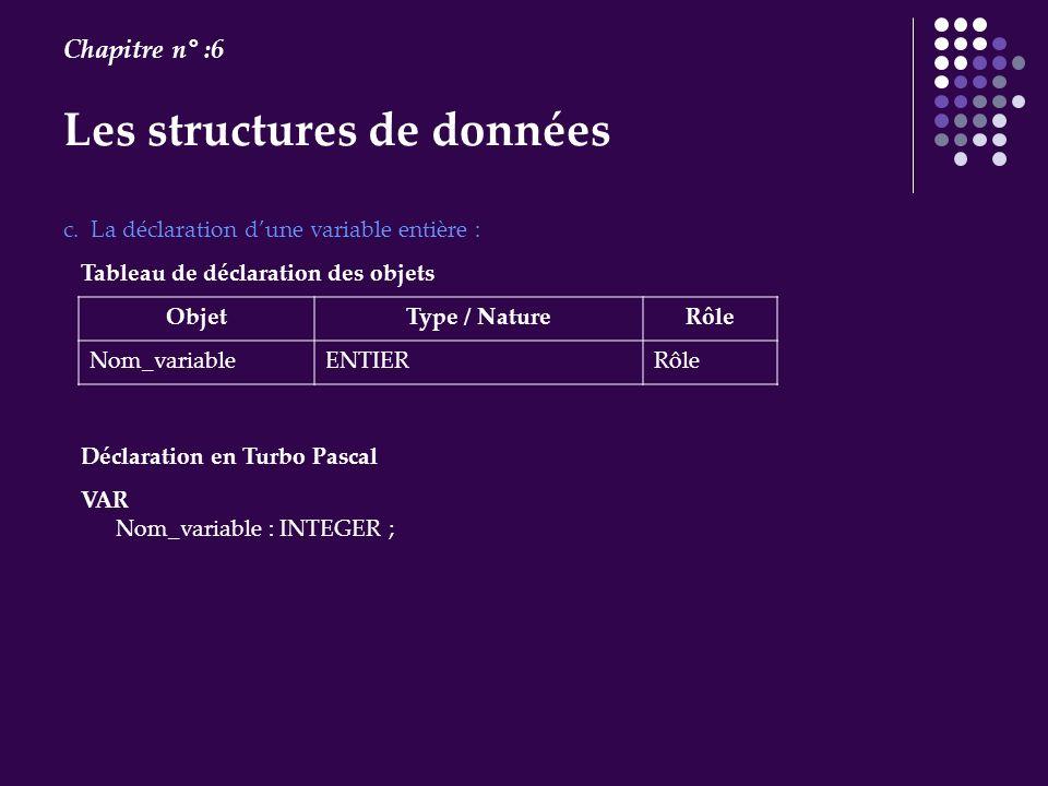 Les structures de données Chapitre n° :6 VAR Nom_variable : INTEGER ; c. La déclaration dune variable entière : Tableau de déclaration des objets Obje